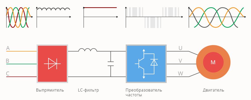 Частотное управление электроприводом конвейера как снять фару фольксваген транспортер т5